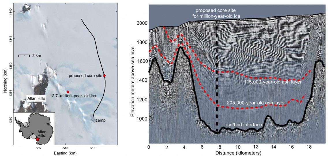 Left: The Allan Hills Blue Ice Area in Antarctica, showing the research camp, the 2.7-million-year old ice and the proposed drilling site. The black line marks the track of the radar profile on the other panel. Right: Radar reflections from layers with different chemistry. The red dashed lines show two layers of volcanic ash deposits of known age. The black dashed line is the proposed core site.