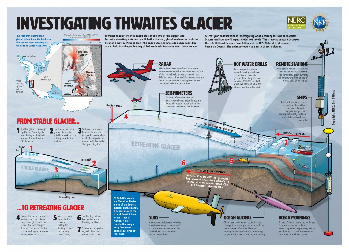 graphic of glacier with instruments all around