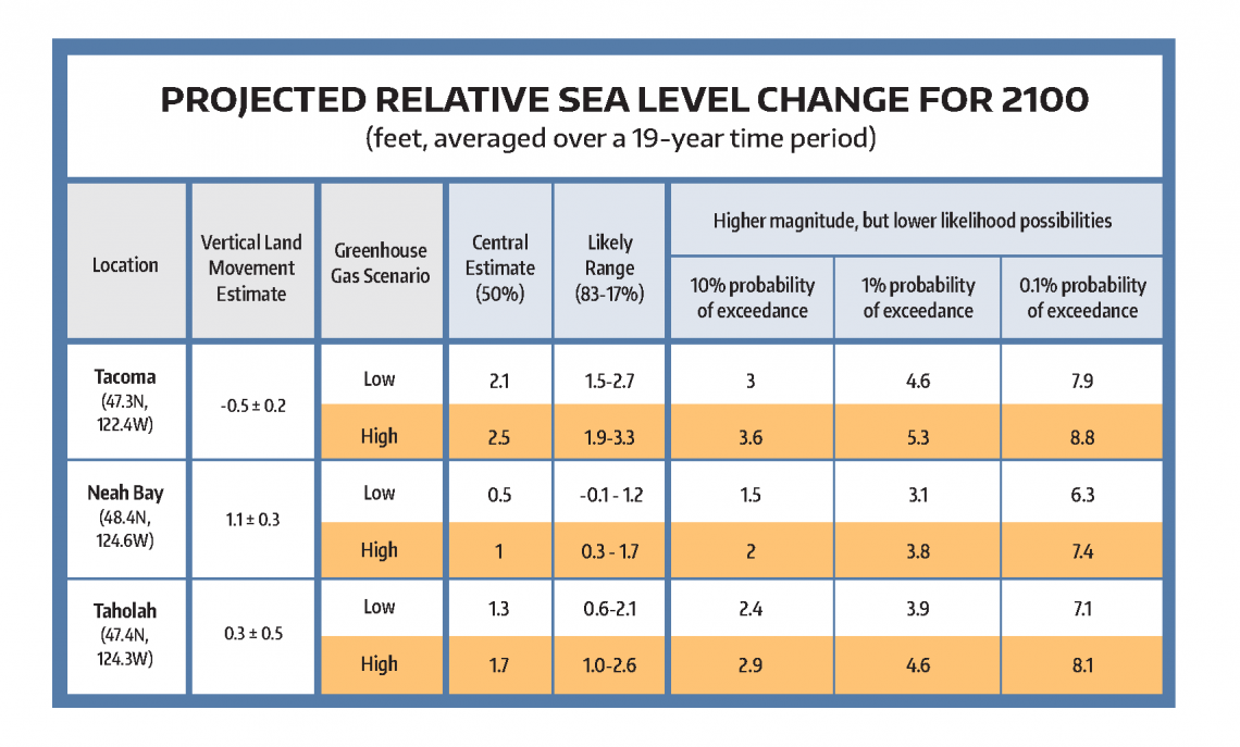 This table shows the projections for feet of sea-level rise by 2100, taking into account geologically-driven vertical land motion, at three locations on Washington's coasts: Tacoma, Neah Bay and Taholah on the Quinault River. The white rows are for lower future emissions, and the yellow rows are for higher future emissions. Columns on the right are less likely, but still possible, scenarios, with the percent chance that each one could occur.