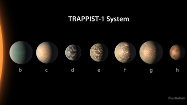 The small, cool M dwarf star TRAPPIST-1 and its seven worlds. New research from the University of Washington speculates on possible climates of these worlds and how they may have evolved.
