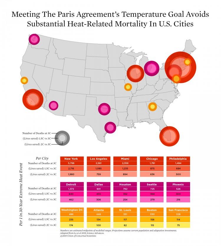 HeatMortalityMap_PerCity