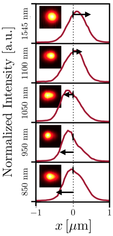 A graph of light scattering effects