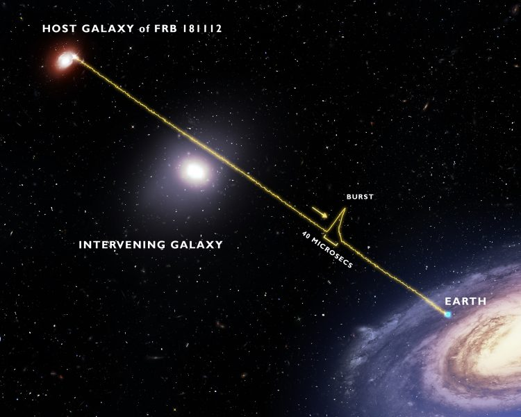 A graphic showing a fast radio burst leaving its host galaxy and arriving at Earth.