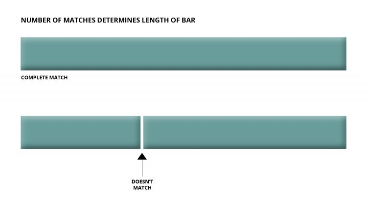 Two bars, one long one on top and one bar that is split in two on the bottom