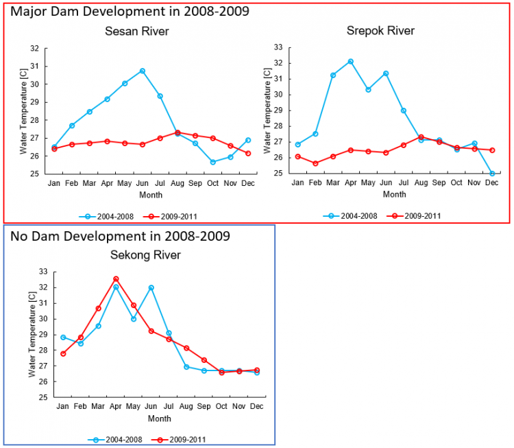 Three graphs showing water temperatures for all three rivers over the course of the year. There are two lines on each graph, one showing water temperature in the years before 2009 and one showing temperature after 2009