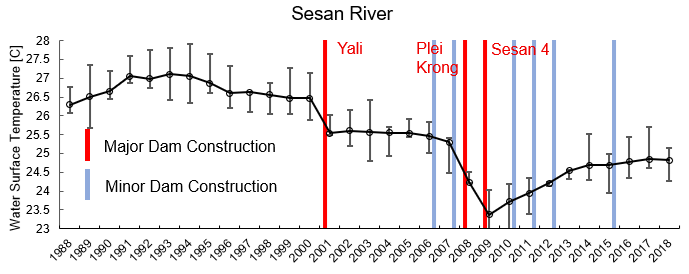 A graph showing the water surface temperature from 1988 to 2018. The temperature is more or less stable until the Yali dam is completed. It also drops with the completion of two more dams.