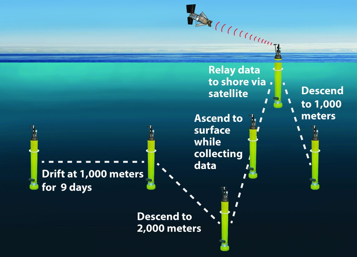graphic of yellow instruments at different depths