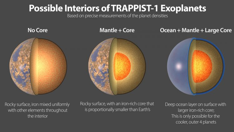 An image showing three illustrations of potential interiors of the exoplanets in the TRAPPIST-1 star system.