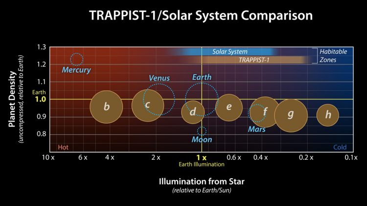 An illustration comparing the density of TRAPPIST-1 exoplanets to the rocky planets of the solar system.