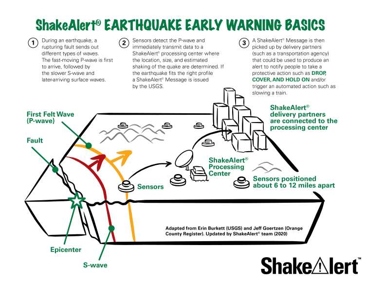 graphic of how earthquake early warning works