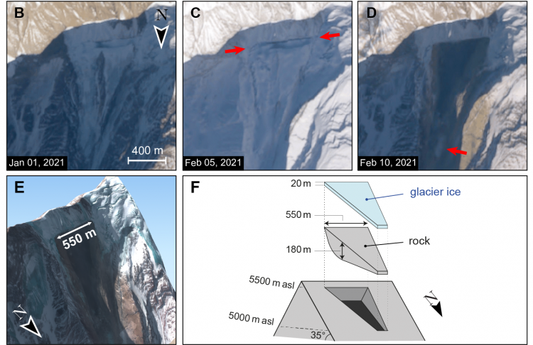 A figure from a paper with 5 sections labeled B through F. B) A satellite image of the side of a mountain from January 1, 2021. C) an image from February 5, 2021 -- red arrows point to something on the side of the mountain. D) an image from February 10, 2021 -- the side of the mountain now has a giant hole in it. E) A 3D rendering of the satellite image showing the scar in the mountain to be 550 meters across. F) a graphic showing the size and content of the block containing rock and ice that detached from the mountain.