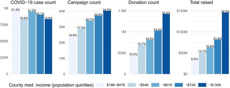 Higher-income counties create more fundraising campaigns and raise more money than lower-income counties.