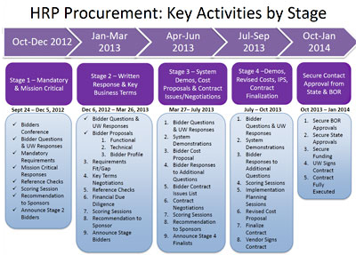 HRP Procurement Key Activities by State