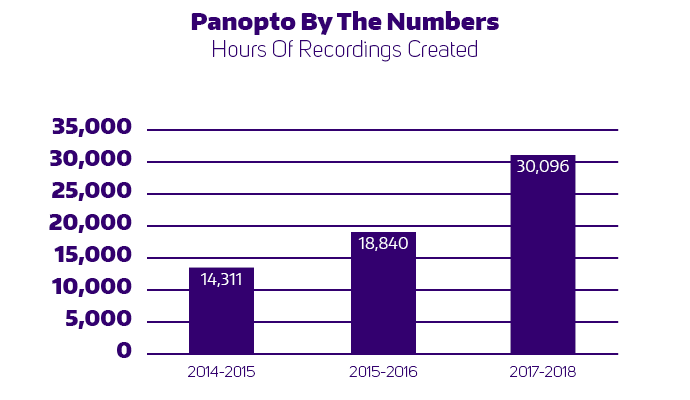 Panopto by the numbers. Hours of Recordings Created. From 2014 to 2015, 14,311 hours, from 2015 to 2016 18,840 hours, from 2017 to 2018 30,096 hours.