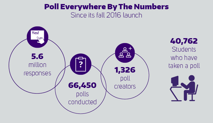 PollEverywhere by the numbers. Since its fall 2016 launch there have been 5.6 million responses, 66,450 polls conducted, 1,326 poll creators and 40,762 students who have taken a poll.