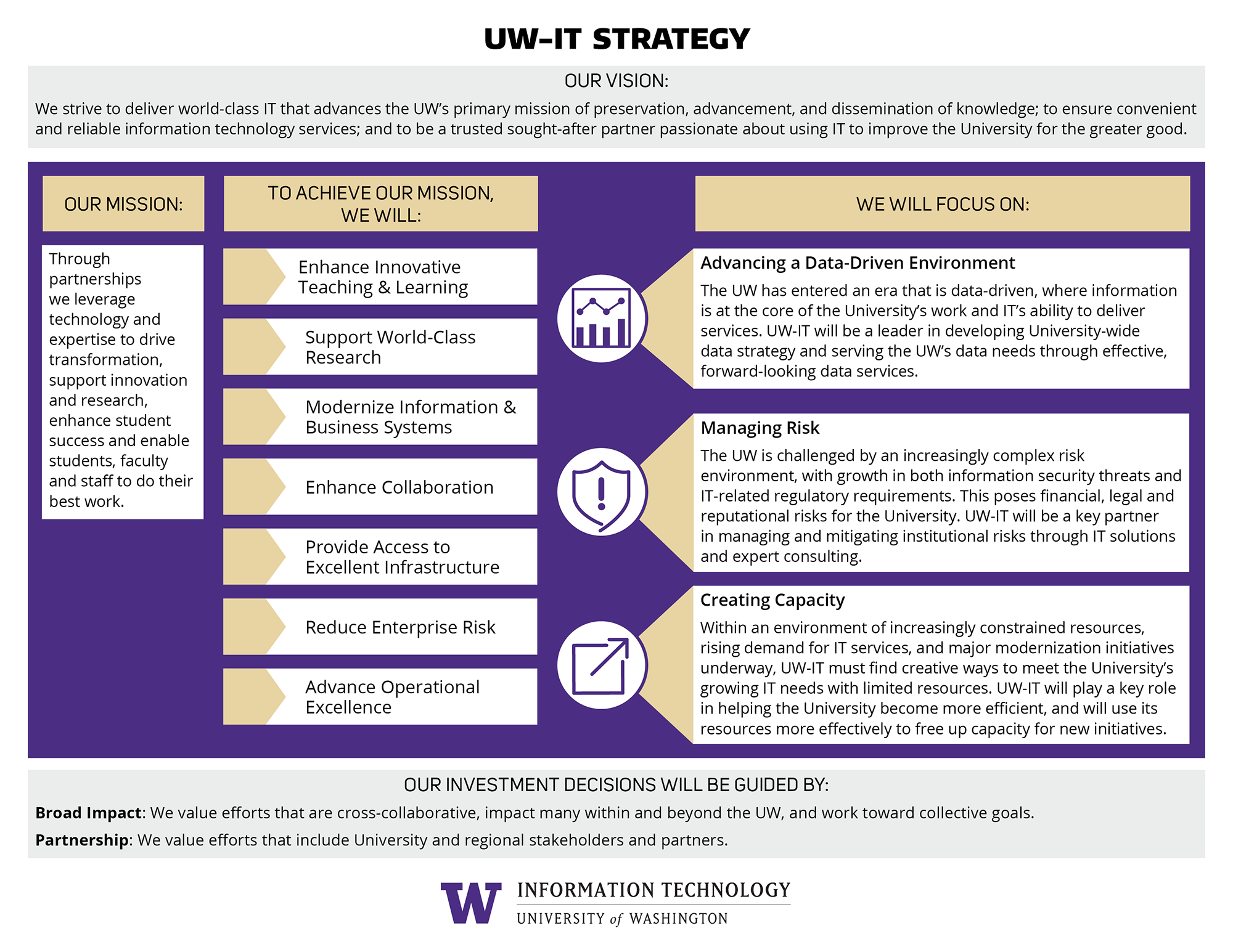 Graphic image UW-IT Strategy