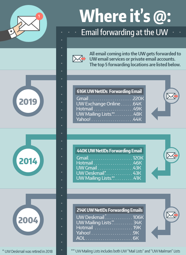 "Infographic shows where students, faculty and staff forward their email to, for years 2019, 2014 and 2004; For 2019, with approximately 616,000 UW NetIDs, Gmail was top at 220k, UW Exchange Online at 64k; Hotmail at 49K, UW mailing lists at 48k and Yahoo! at 44k; for 2014, there were approximately 440k UW NetIDs, with Gmail at Number 1 for forwarding at 120k; hotmail at 46k; UW Gmail at 43K, UW Deskmail at 43k and UW Mailing lists at 41k; for2004, there were 214k UW NetIDs, with UW Deskmail at Number 1 with 106k; UW mailing lists at 34k, Hotmail at 19k, Yahoo! at 9k and AOL at 6K; Note: UW Deskmail was retired in 2018; UW Mailing Lists include both UW ""Mail Lists"" and ""UW Mailman Lists."""