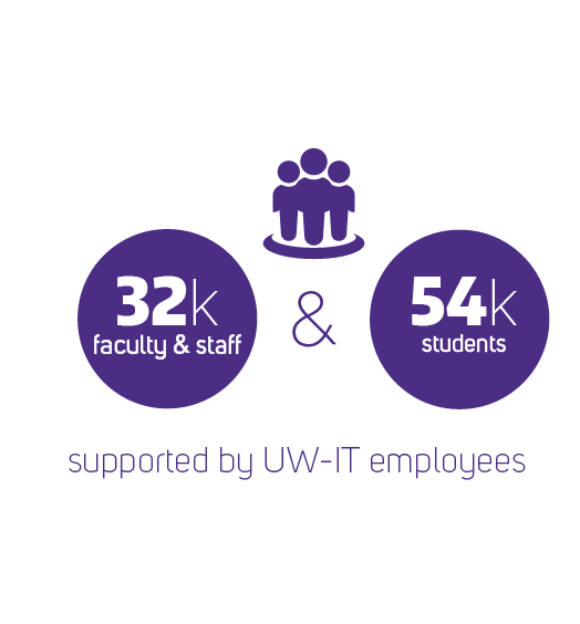 32 thousand faculty and staff and 54 thousand students are supported by UW-IT employees