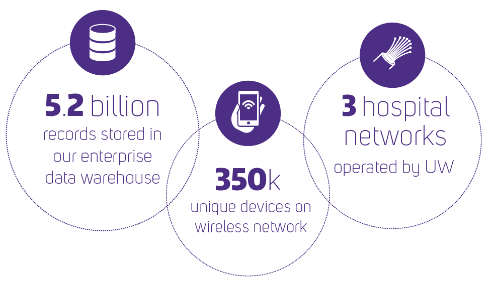 UW-IT has 5.2 billion records stored in our enterprise data warehouse, 350 thousand unique devices on wireless networks that we support, and 3 major hospital networks that we operate.