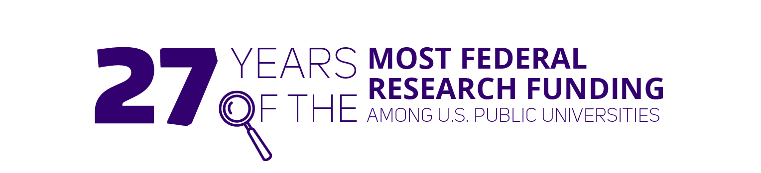 27 years with the most federal research funding.