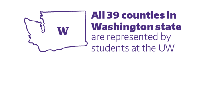 All 39 counties in Washington state are represented by students at the UW.