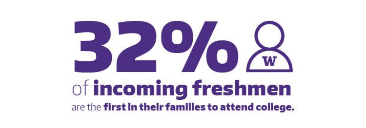 32% of incoming freshmen are the first in their families to attend college.
