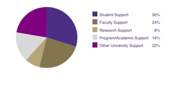 endowment-distributions-2017