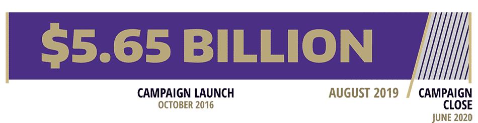 Campaign progress: $5.65 billion