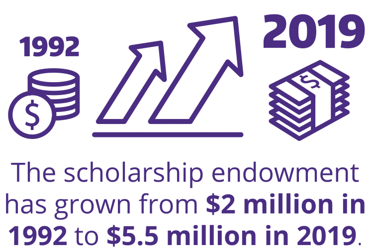 The scholarship endowment has grown from $2 million in 1992 to $5.5 million in 2019.