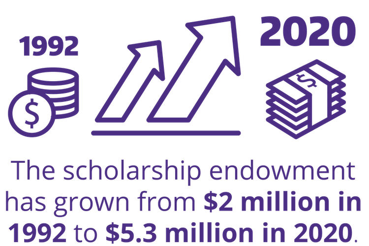 The scholarship endowment has grown from $2 million in 1992 to $5.3 million in 2020.