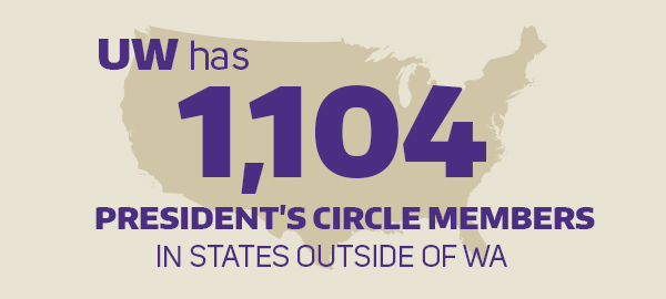 UW has 1,104 President's Circle members in states outside of WA