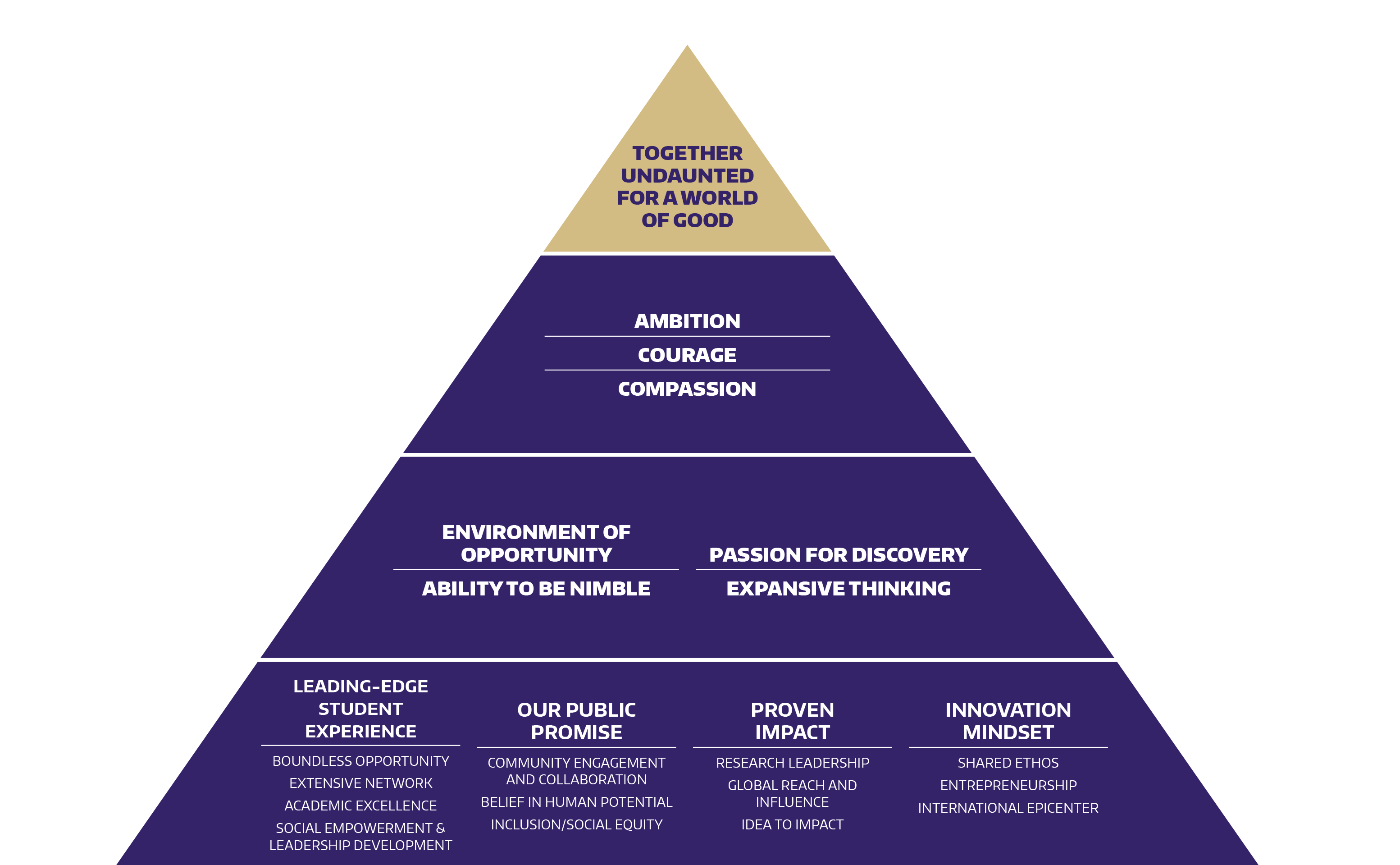 Base of pyramid (brand pillars): Leading-edge student experience, public as a philosophy, proven impact, innovative mindset. Second level of pyramid: Environment of opportunity, ability to be nimble, passion for discovery, expansive thinking. Third level of pyramid: Ambition, courage, compassion. Top of pyramid (internal brand promise): Together undaunted for a world of good.