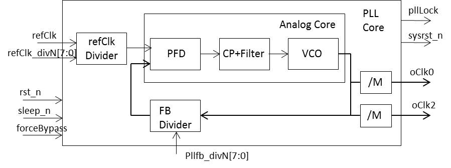 An Example yet Practical PLL BEH Model for ASIC Integration