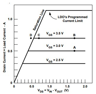 Power Supply Connection in Low Power Design | Valpont