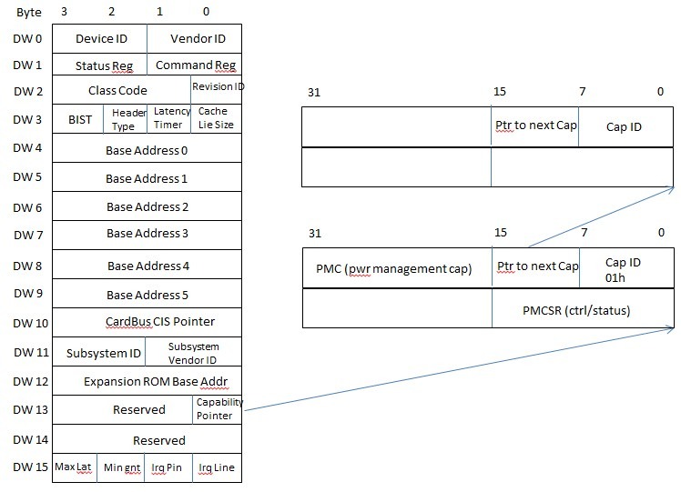PCIE Tutorial: Software Initiated Device Power Management
