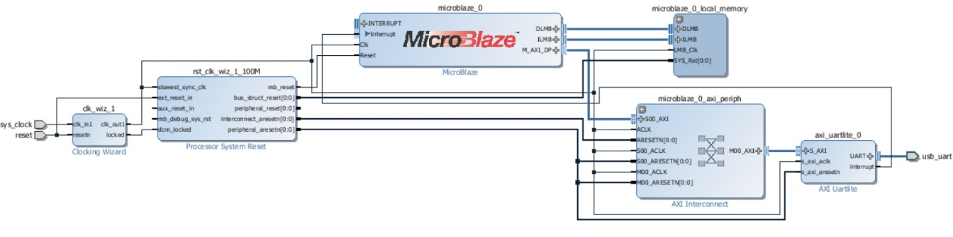 Use UART for FPGA and SOC Debug | Valpont