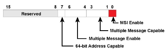 PCIE MSI and MSI-X | Valpont