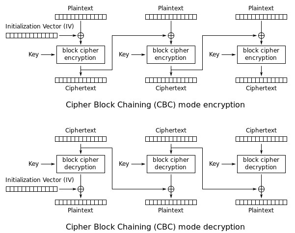 Basics of AES-CCM, Encryption, and Authentication | Valpont