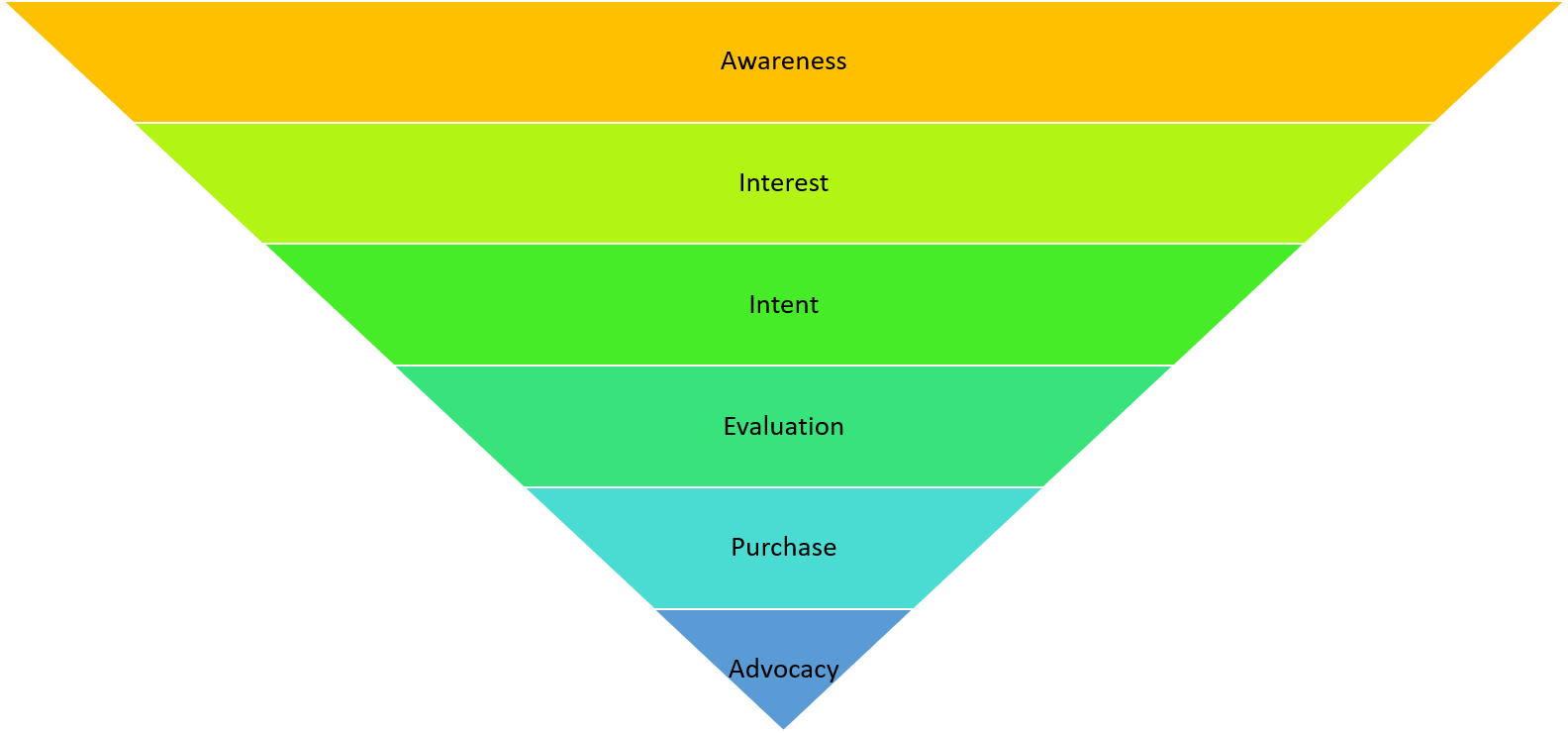 small business marketing funnel