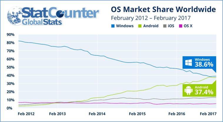 Android vs. Windows: Android le disputa a Windows el primer puesto en sistemas operativos
