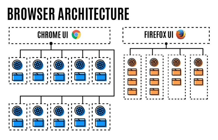 Firefox 54 adopta por completo al soporte multiproceso