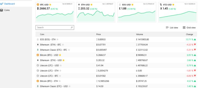 Crypto Chart: Comprueba precios y el cambio de las monedas virtuales