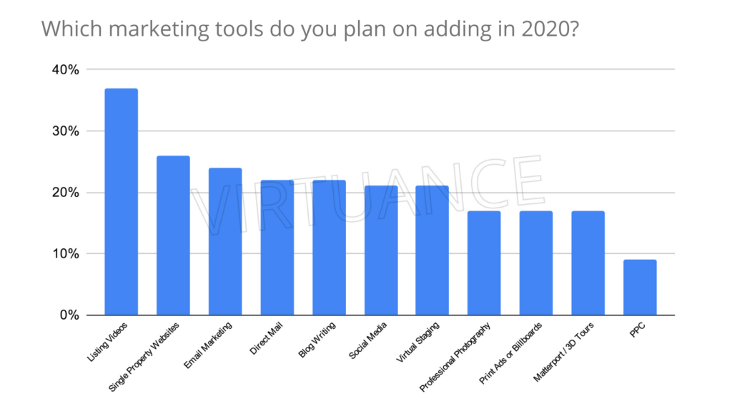 Chart of marketing tools real estate agents plan to add in 2020