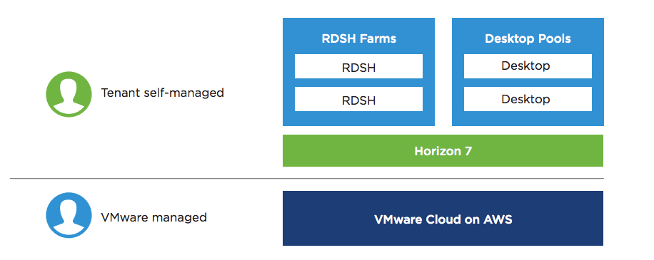 Horizon Lab Manual - VMware Cloud on AWS Customer Experience Day