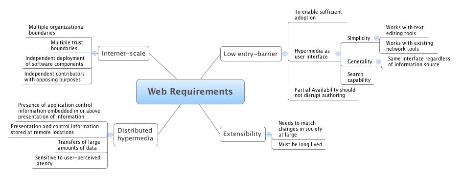 web requirements