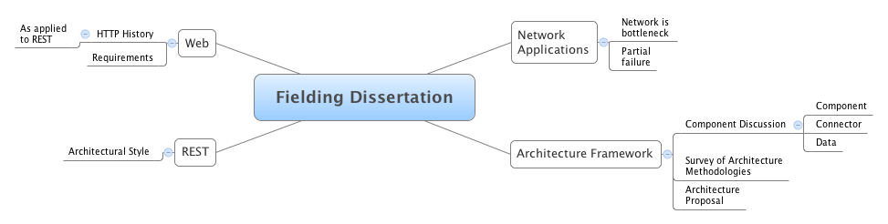 Dissertation overview