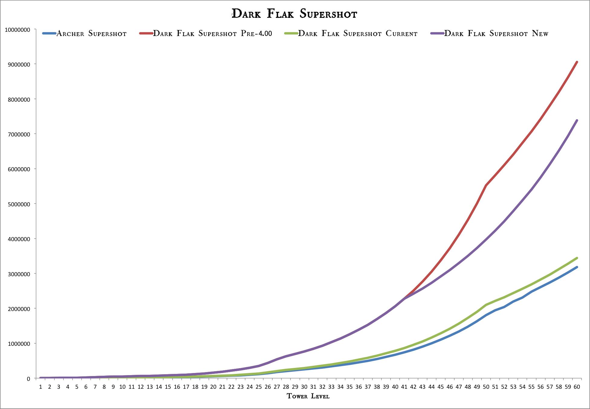 Dark Flak Supershot Attack Damage