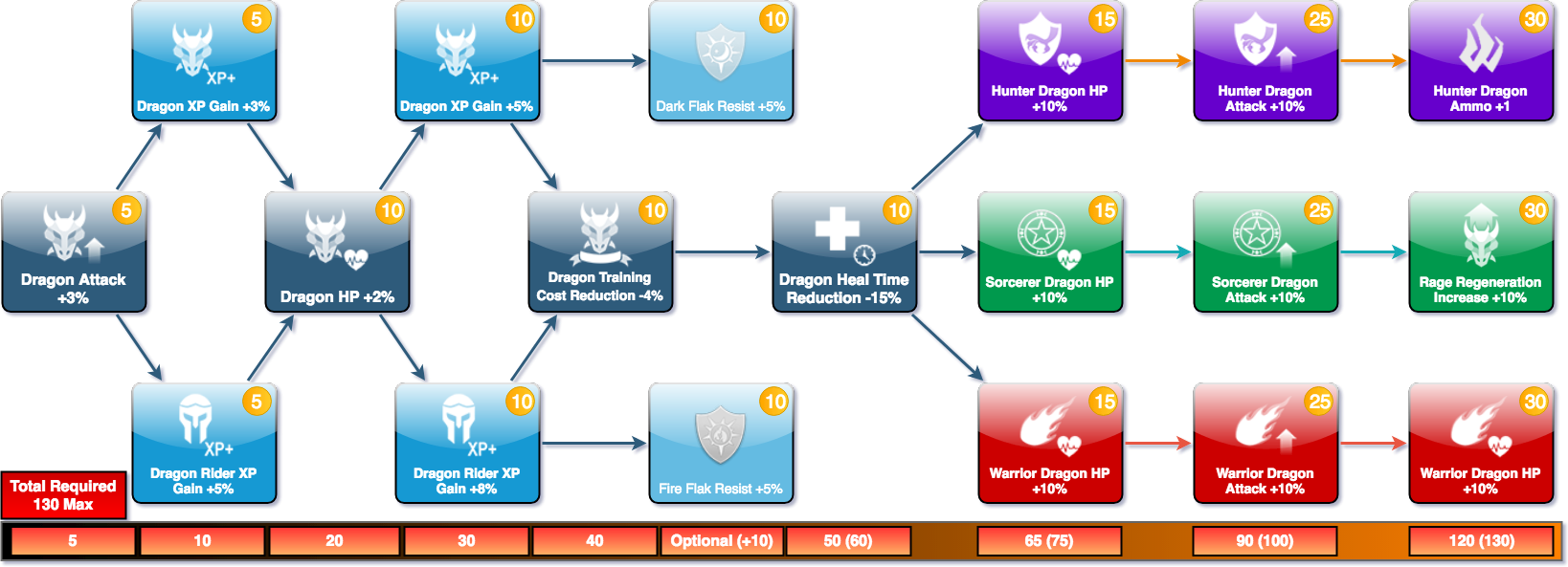 War Dragons - Malus Skill Tree