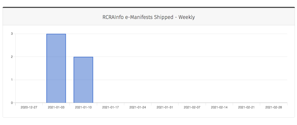 10 RCRAInfo e-Manifests Shipped Weekly