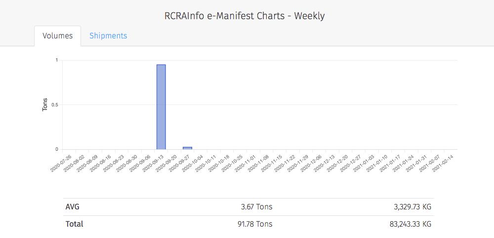 RCRAInfo e-manifest results